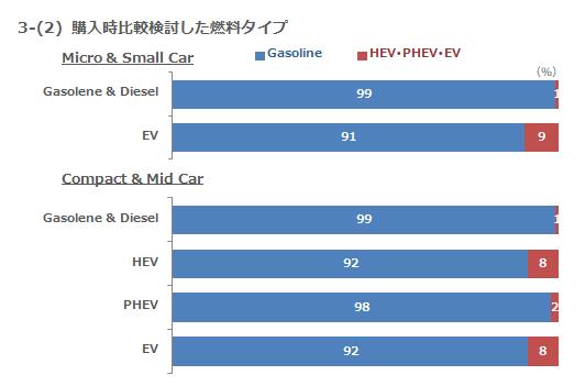 3-(2) 購入時比較検討した燃料タイプ