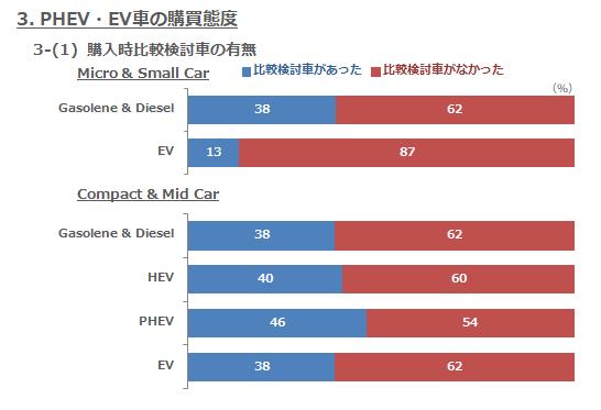 3-(1) 購入時比較検討車の有無