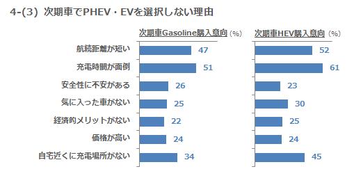 4-(3)次期車でPHEV・EVを選択しない理由