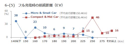 6-(5) フル充電時の航続距離
