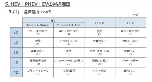 5-(1)HEV・PHEV・EVの選択理由 Top5