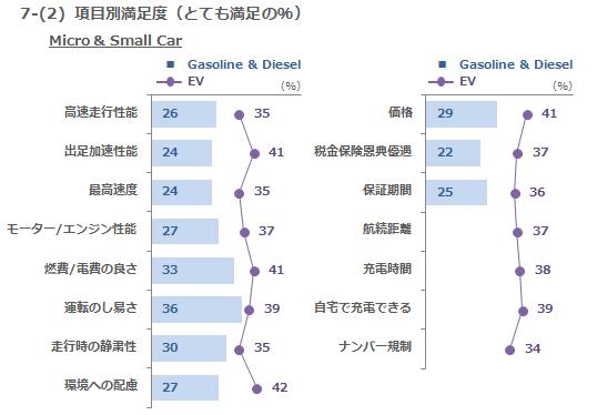 7-(2) 項目別満足度(とても満足の%)