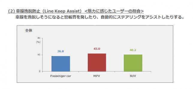 (2)車線逸脱防止・魅力に感じたユーザーの割合