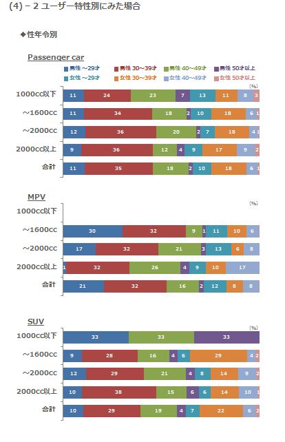 (4)-2 ユーザー特性別にみた場合 性年令別
