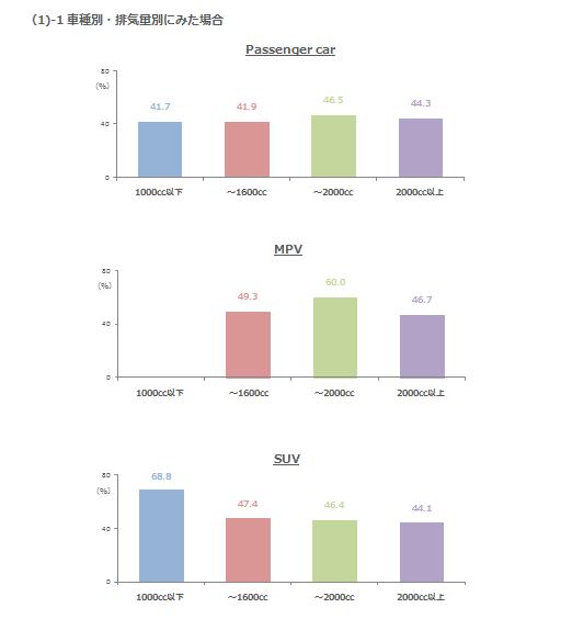安全装置の魅力度(とても魅力に感じたユーザーの%)(1)ー1車種別・排気量別にみた場合