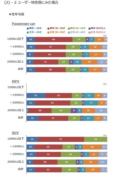 (2)-2 ユーザー特性別にみた場合 性年令別