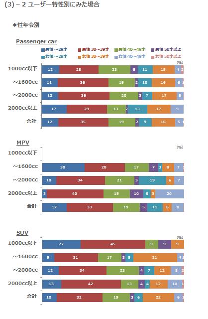 (3)-2 ユーザー特性別にみた場合 性年令別