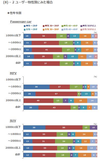 (8)-2 ユーザー特性別にみた場合 性年令別