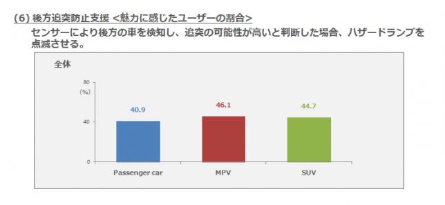 (6)後方追突防止支援・魅力に感じたユーザーの割合