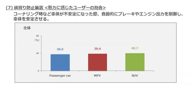 (7)横滑り防止装置・魅力に感じたユーザーの割合