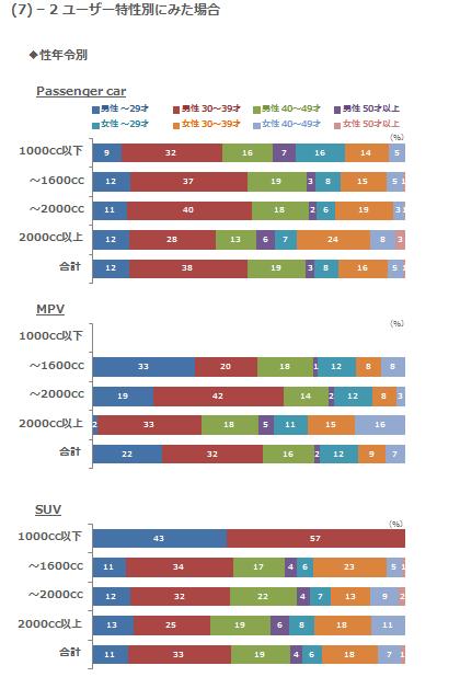 (7)-2 ユーザー特性別にみた場合 性年令別