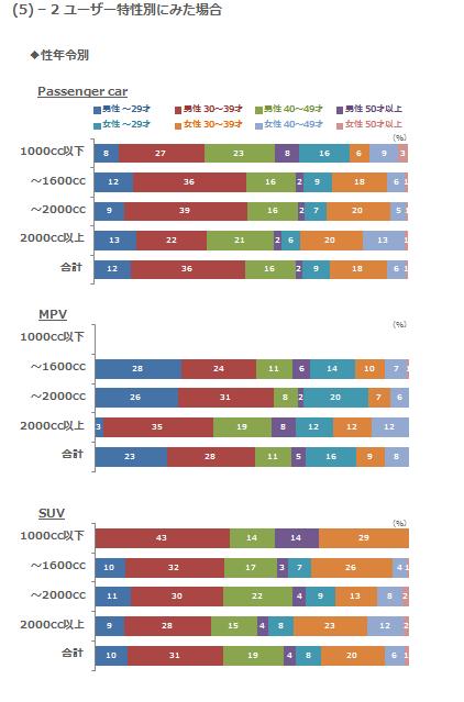 (5)-2 ユーザー特性別にみた場合 性年令別