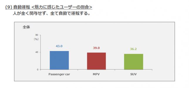 (9)自動運転・魅力に感じたユーザーの割合