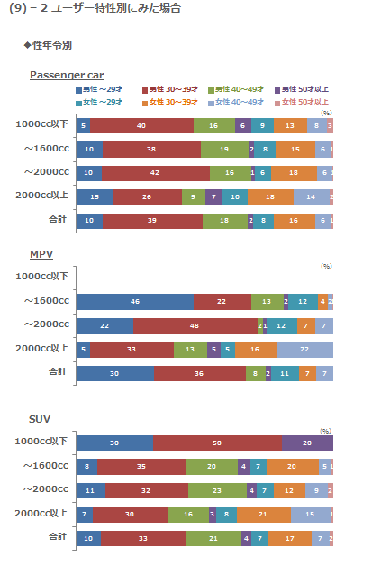 (9)-2 ユーザー特性別にみた場合 性年令別