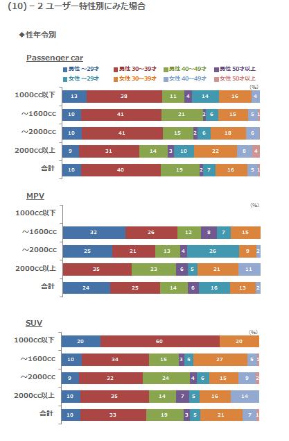 (10)-2 ユーザー特性別にみた場合 性年令別