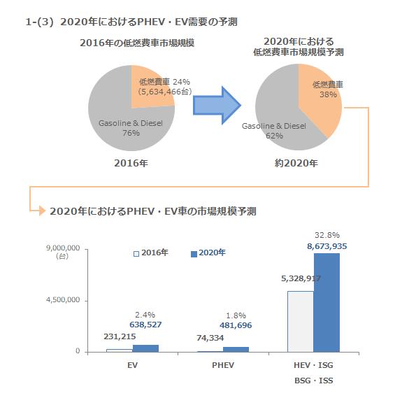 1-(3) 2020年における需要の予測