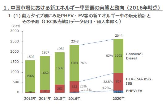 1-(1) 動力タイプ別にみたPHEV・EV等の新エネルギー車の販売統計とその予測