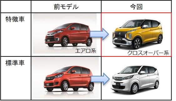 特徴車、標準者の全モデルと今回モデルの比較
