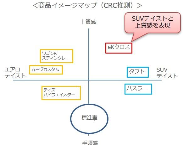 商品イメージマップ(CRC推測)