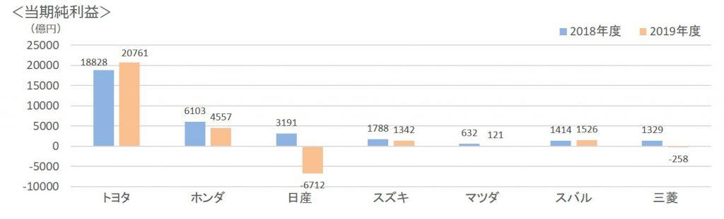 日本の自動車メーカー純利