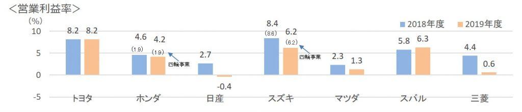 日本の自動車メーカー営業利益率