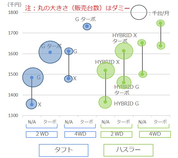 タフトとハスラーの価格分析