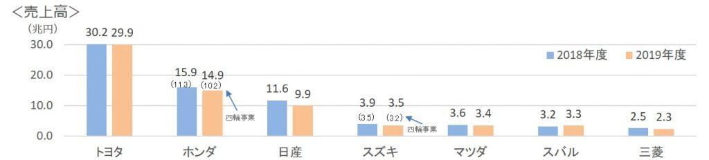 日本の自動車メーカー売上高