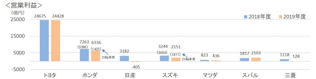 日本の自動車メーカー営業利益