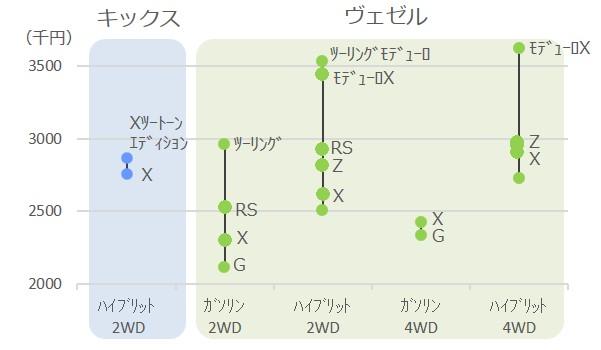 日産キックスとヴェゼルの価格比較