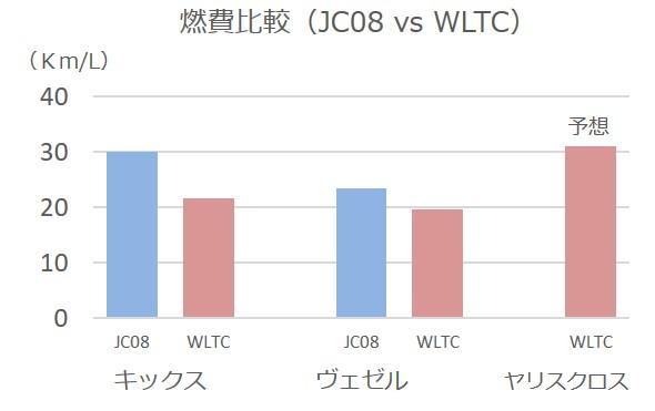 日産キックスと競合車の燃費比較