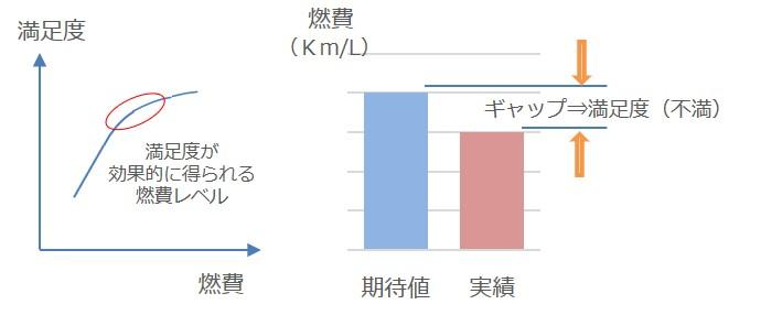 燃費に対する評価