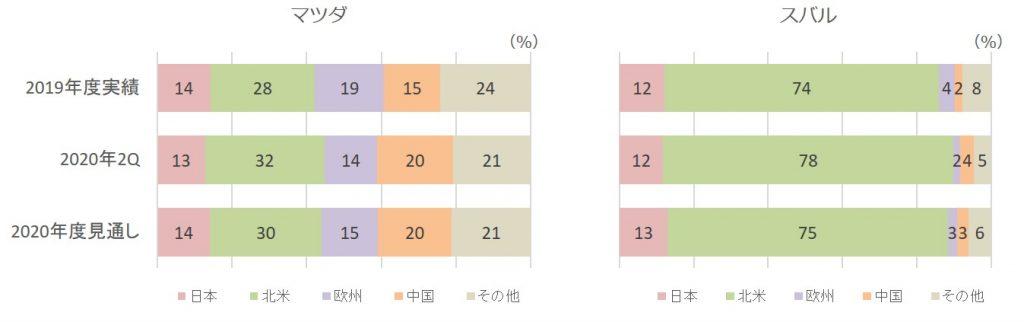 2020年第二四半期販売台数構成比(マツダ、スバル)