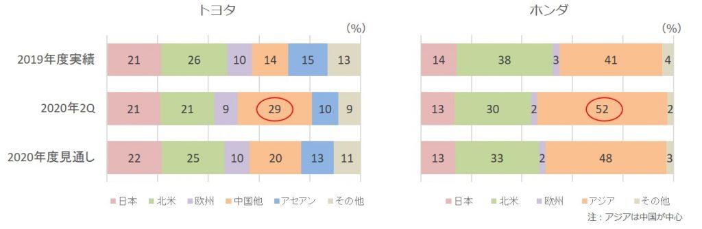 2020年第二四半期販売台数構成比(トヨタ、ホンダ)