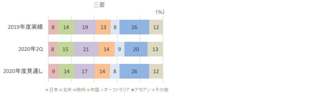 2020年第二四半期販売台数構成比(三菱)