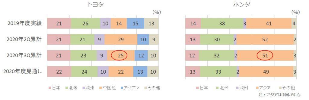 2020年3Q販売台数構成比(トヨタ、ホンダ)