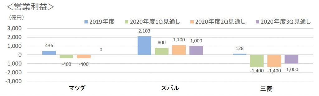 2020年3Q営業利益見通し3社