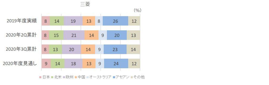 2020年3Q販売台数構成比(三菱)