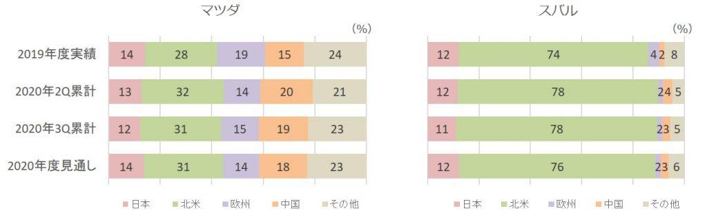 2020年3Q販売台数構成比(マツダ、スバル)