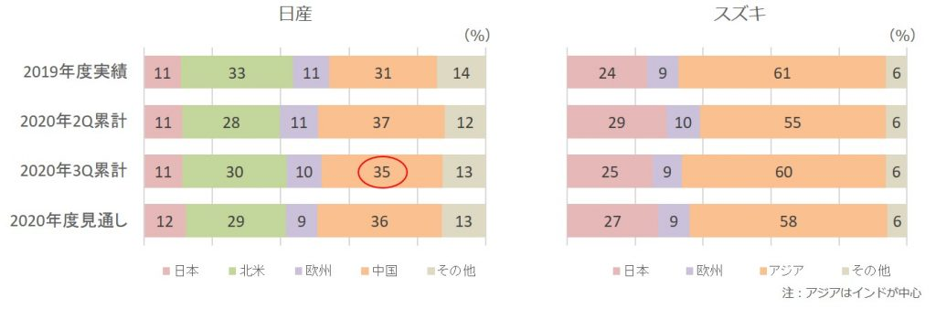2020年3Q販売台数構成比(日産、スズキ)