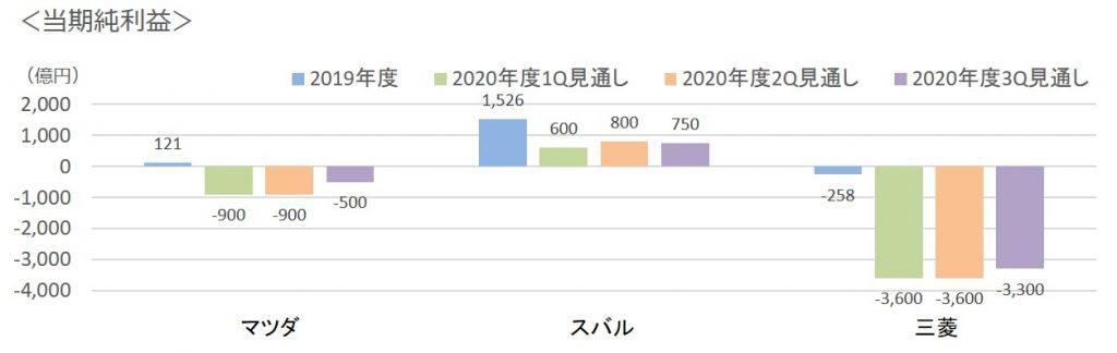 2020年3Q当期純利益見通し3社
